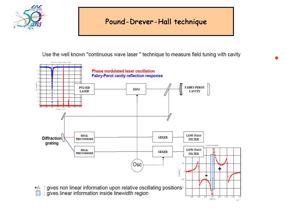 Optical Scheme AOM Shifter EOM Generator Demodulator Feedback System fcfc f c wedge f r mirror f c GTI frfr Pump laser Verdi 6W AOM MIRA 900P F C Coarse tuning: 1.Wedge 2.