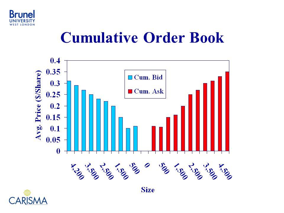 Cumulative Order Book