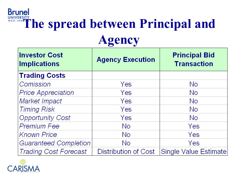 The spread between Principal and Agency