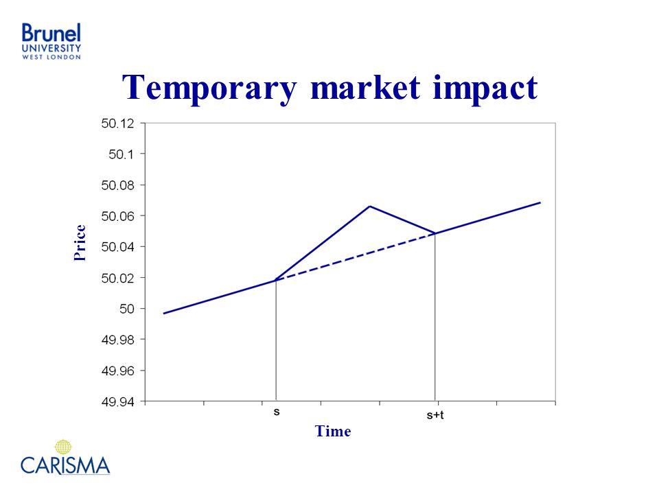 Temporary market impact Time Price