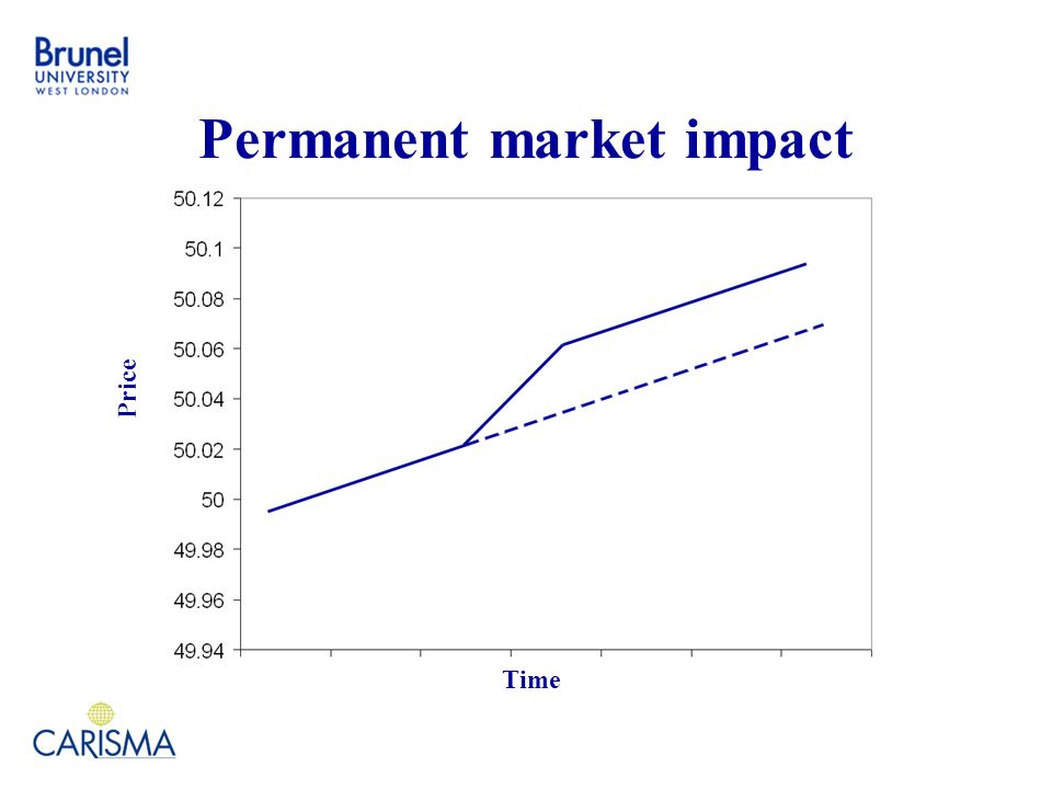 Permanent market impact Time Price