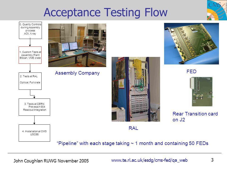 John Coughlan RUWG November 2005 www.te.rl.ac.uk/esdg/cms-fed/qa_web 3 Acceptance Testing Flow 1.
