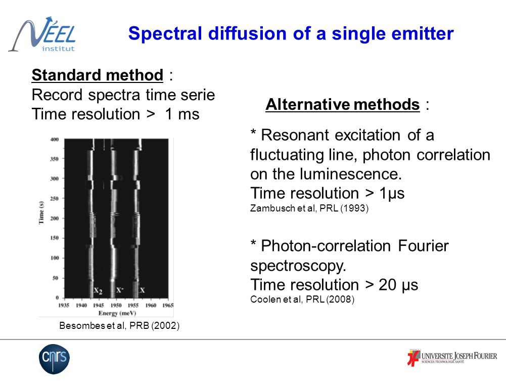 Our method Photon correlations on parts of the line : Best time resolution : 90 ps L sideH side t t t