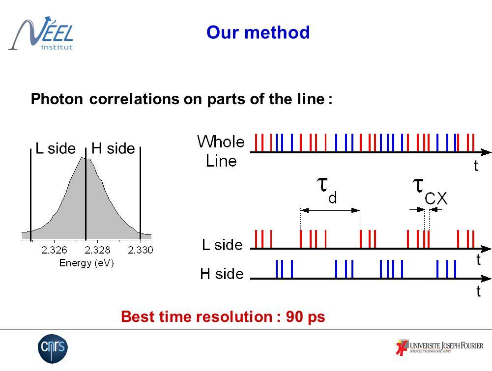 Whole line auto- correlation L side Auto- correlation L- H cross- correlation Results L sideH side a) b) t t t Slow detectors : time resolution = 800ps