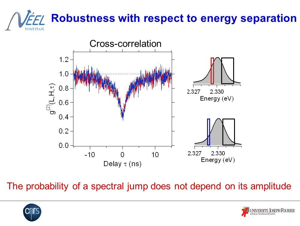 ~ 400 nm ~ 10 nm Our sample Single CdSe quantum dot inserted in a ZnSe nanowire XX CX X Lifetimes :  X = 500 ps  CX = 650 ps  CX = 450 ps Antibunching @ T=220K : Tribu et al, NanoLett (2008) Photon correlation spectroscopy : Sallen et al, PRB (2009)
