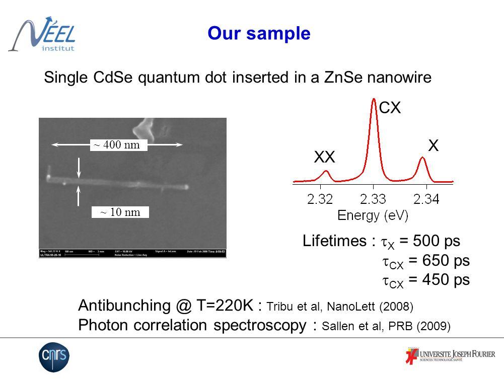 Diffusion rate vs excitation power T=4K T=10K CX to X diffusion rate Spectral diffusion of the CX line (T=4K, T=10K)  10K /  4K => E trap = 1.1 meV Linewidth = cste => Single charge exploring the traps P CX sat