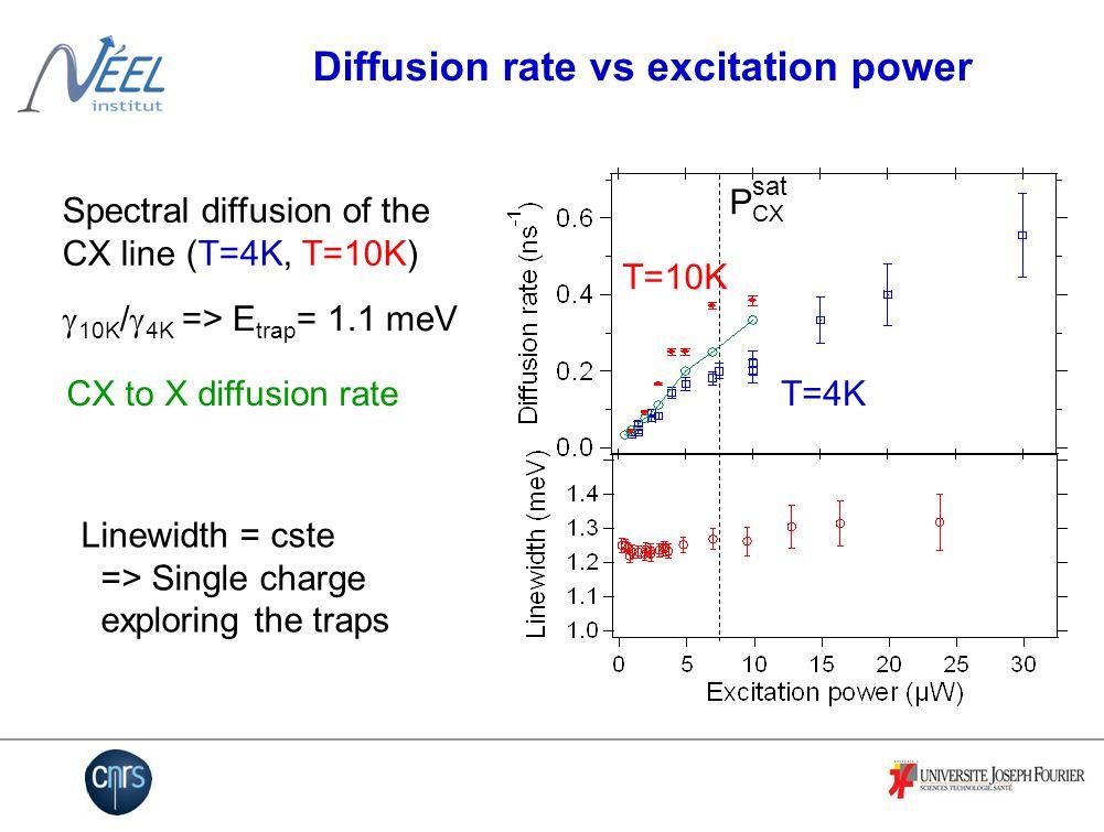 Spectral diffusion possible scenario Conduction band QD 1.1 meV ZnSeCdSeZnSe 10 nm ~3 nm
