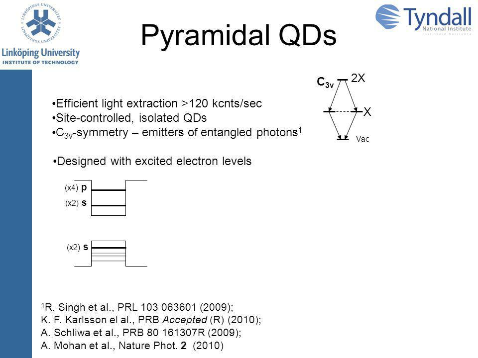 Pyramidal QDs Control of charge population by excitation conditions 1 1 A.