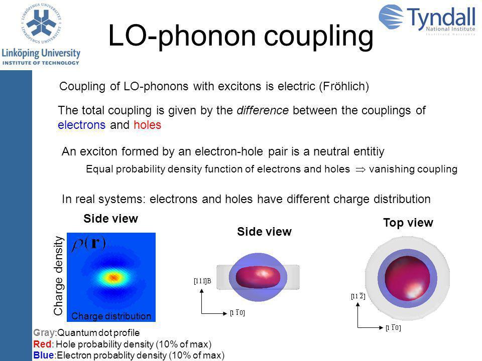 LO-phonon coupling Excitation spectrum T = 0 K No spectral linewidth Dispersion less phonon branch Huang-Rhys parameter S 0-phonon 1-phonon 2-phonon Energy ħ  LO 0-phonon 1-phonon 2-phonon Energy Emission spectrum ħ  LO