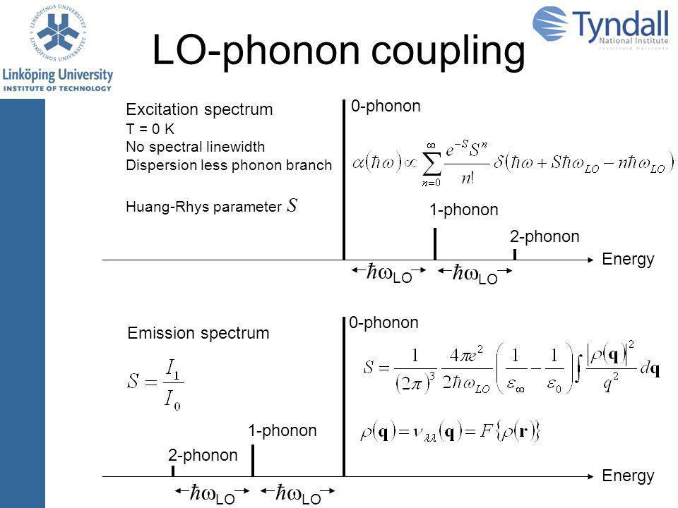 Interpretation Spectral linewidth Bulk-like LO-phonon dispersion  broadening < 50  eV GaAs LO-phonon lifetime  broadening ~ 70  eV 1 Composition variations and alloys disorder 2 1 M.