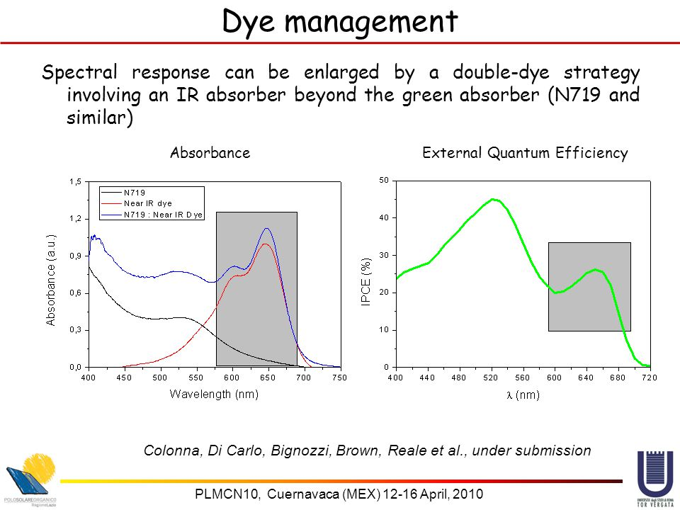 PLMCN10, Cuernavaca (MEX) April, 2010 Dye management Spectral response can be enlarged by a double-dye strategy involving an IR absorber beyond the green absorber (N719 and similar) Colonna, Di Carlo, Bignozzi, Brown, Reale et al., under submission Absorbance External Quantum Efficiency