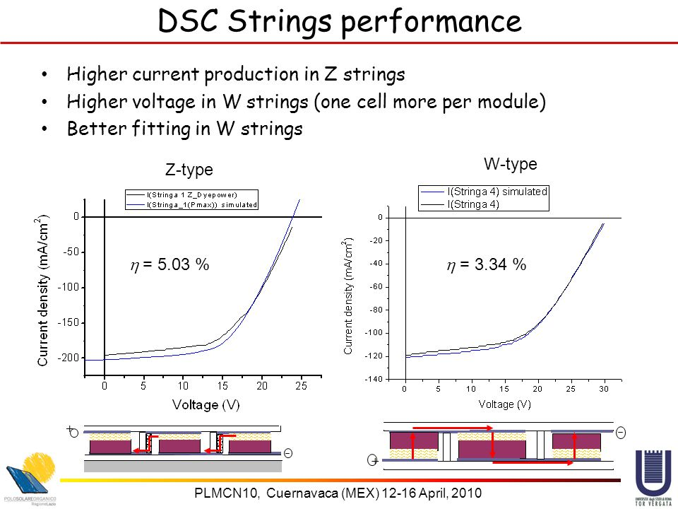PLMCN10, Cuernavaca (MEX) 12-16 April, 2010 DSC Strings performance Higher current production in Z strings Higher voltage in W strings (one cell more per module) Better fitting in W strings + + Z-type W-type  = 5.03 %  = 3.34 %