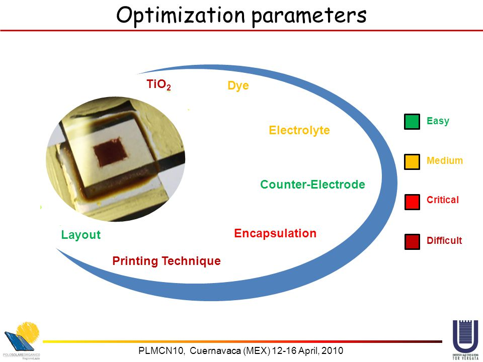 PLMCN10, Cuernavaca (MEX) 12-16 April, 2010 Optimization parameters TiO 2 Electrolyte Counter-Electrode Encapsulation Layout Printing Technique Dye Easy Medium Critical Difficult