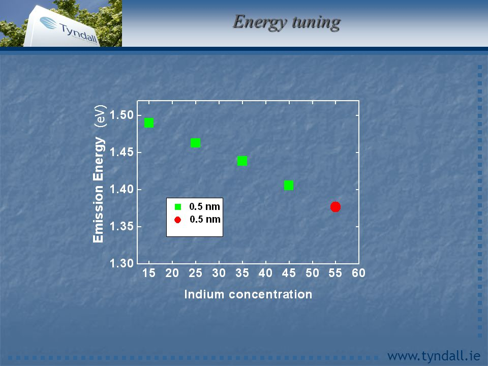 www.tyndall.ie Energy tuning (eV)