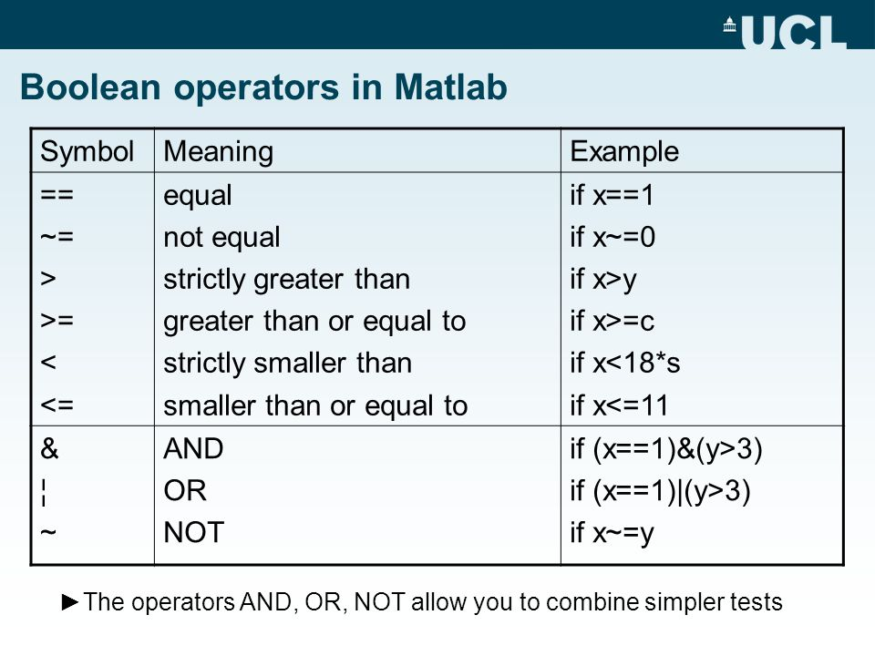 Boolean operators in Matlab SymbolMeaningExample == ~= > >= < <= equal not equal strictly greater than greater than or equal to strictly smaller than smaller than or equal to if x==1 if x~=0 if x>y if x>=c if x<18*s if x<=11 &¦~&¦~ AND OR NOT if (x==1)&(y>3) if (x==1)|(y>3) if x~=y ►The operators AND, OR, NOT allow you to combine simpler tests