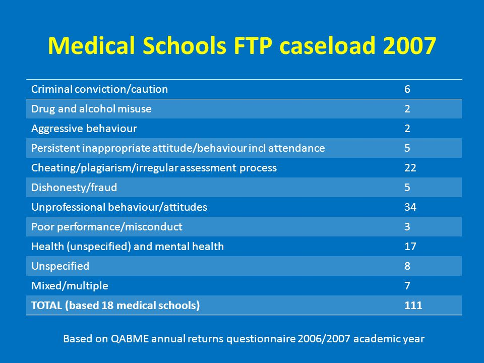 Medical Schools FTP caseload 2007 Criminal conviction/caution6 Drug and alcohol misuse2 Aggressive behaviour2 Persistent inappropriate attitude/behaviour incl attendance5 Cheating/plagiarism/irregular assessment process22 Dishonesty/fraud5 Unprofessional behaviour/attitudes34 Poor performance/misconduct3 Health (unspecified) and mental health17 Unspecified8 Mixed/multiple7 TOTAL (based 18 medical schools)111 Based on QABME annual returns questionnaire 2006/2007 academic year