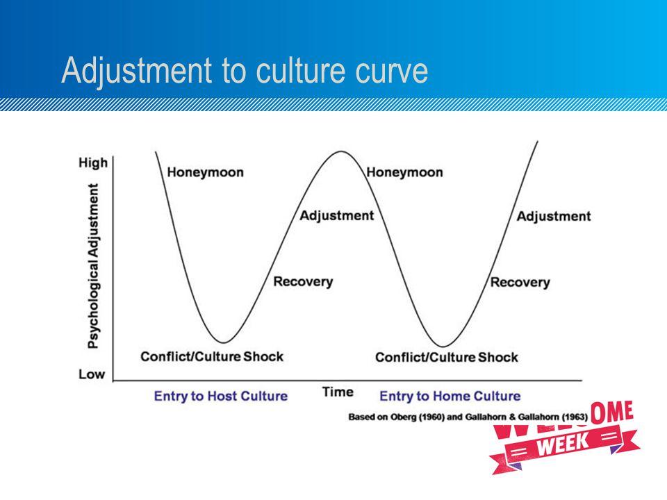 Adjustment to culture curve