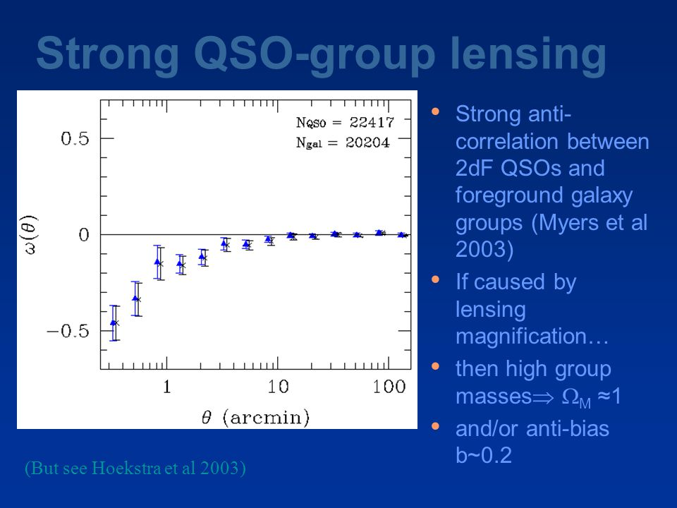 Strong QSO-group lensing Strong anti- correlation between 2dF QSOs and foreground galaxy groups (Myers et al 2003) If caused by lensing magnification… then high group masses   M ≈1 and/or anti-bias b~0.2 (But see Hoekstra et al 2003)