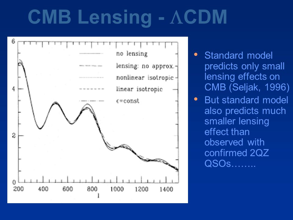 CMB Lensing -  CDM Standard model predicts only small lensing effects on CMB (Seljak, 1996) But standard model also predicts much smaller lensing effect than observed with confirmed 2QZ QSOs……..