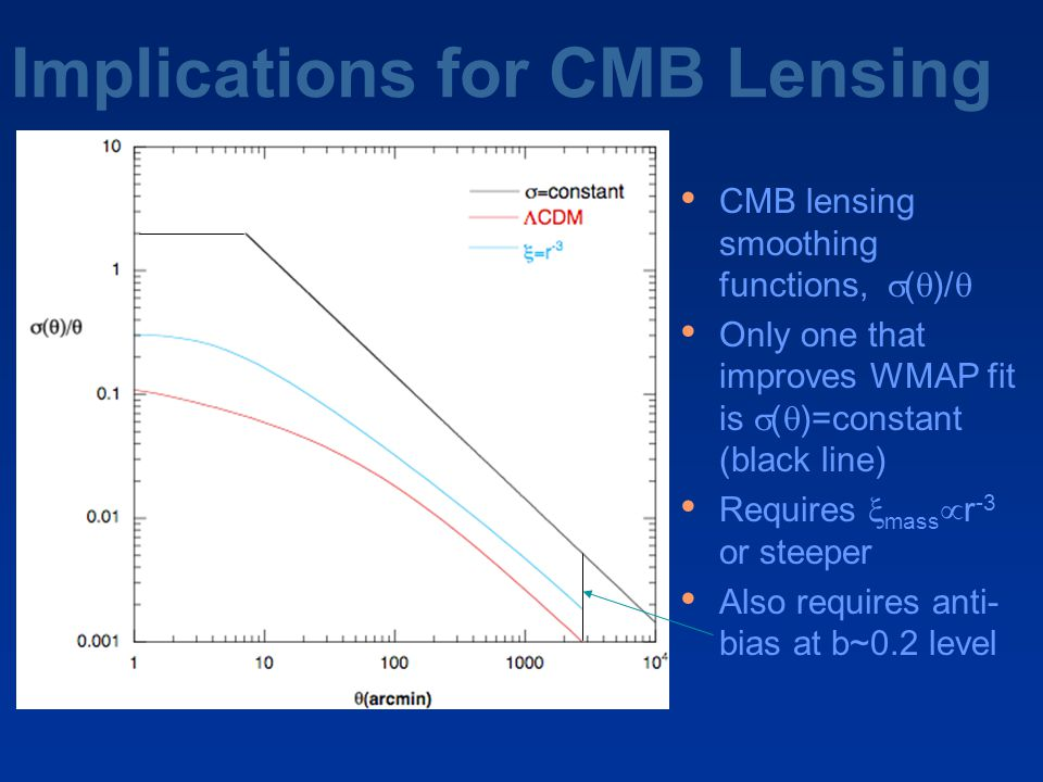 Implications for CMB Lensing CMB lensing smoothing functions,  (  )/  Only one that improves WMAP fit is  (  )=constant (black line) Requires  mass  r -3 or steeper Also requires anti- bias at b~0.2 level