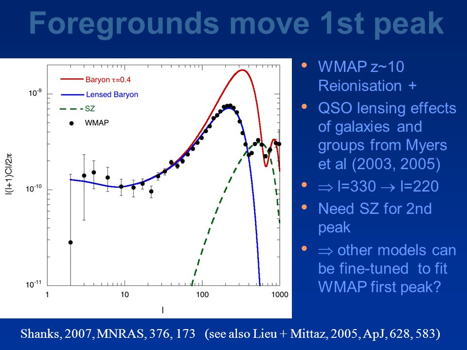 Foregrounds move 1st peak WMAP z~10 Reionisation + QSO lensing effects of galaxies and groups from Myers et al (2003, 2005)  l=330  l=220 Need SZ for 2nd peak  other models can be fine-tuned to fit WMAP first peak.