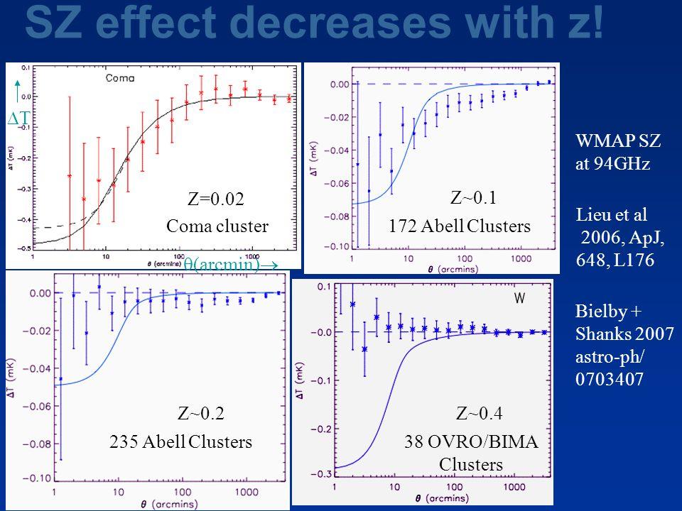 SZ effect decreases with z! WMAP SZ at 94GHz Bielby + Shanks 2007 astro-ph/ 0703407 Lieu et al 2006, ApJ, 648, L176 Z=0.02 Z~0.1 Z~0.2Z~0.4 172 Abell