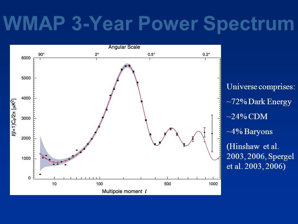 WMAP 3-Year Power Spectrum Universe comprises: ~72% Dark Energy ~24% CDM ~4% Baryons (Hinshaw et al. 2003, 2006, Spergel et al. 2003, 2006)