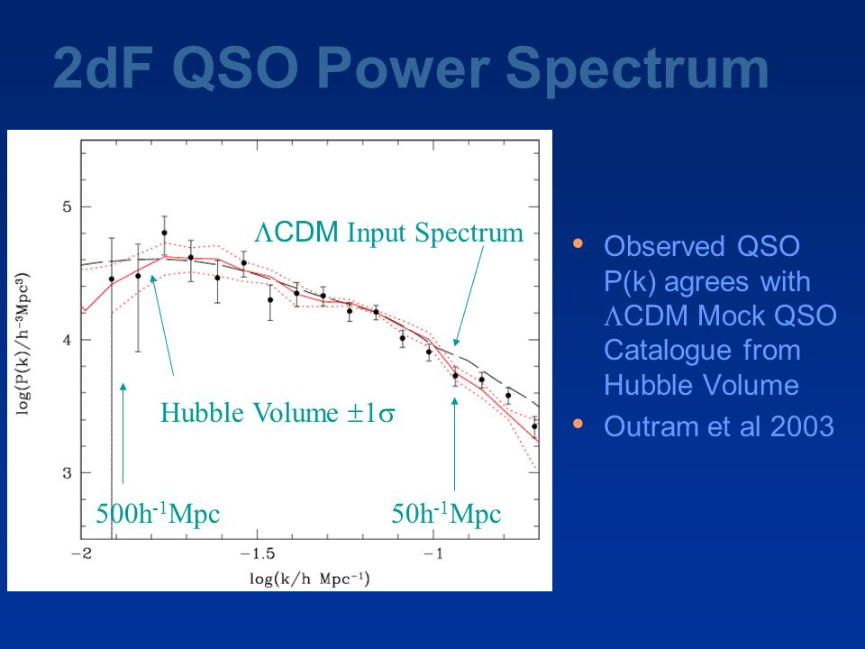 2dF QSO Power Spectrum Observed QSO P(k) agrees with  CDM Mock QSO Catalogue from Hubble Volume Outram et al h -1 Mpc50h -1 Mpc  CDM Input Spectrum Hubble Volume  1 