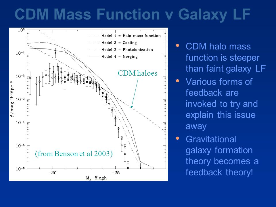 CDM Mass Function v Galaxy LF CDM halo mass function is steeper than faint galaxy LF Various forms of feedback are invoked to try and explain this issue away Gravitational galaxy formation theory becomes a feedback theory.