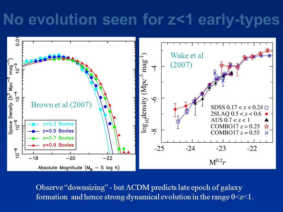 """No evolution seen for z<1 early-types Brown et al (2007) Observe """"downsizing"""" - but  CDM predicts late epoch of galaxy formation and hence strong dyn"""