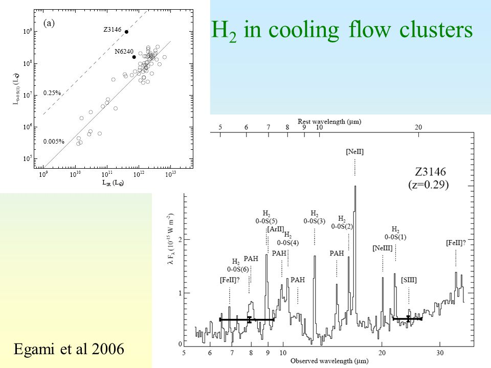 29 H 2 in cooling flow clusters Egami et al 2006