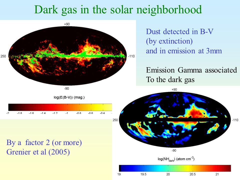 3 Dark gas in the solar neighborhood By a factor 2 (or more) Grenier et al (2005) Dust detected in B-V (by extinction) and in emission at 3mm Emission Gamma associated To the dark gas