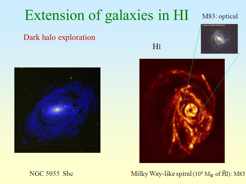 7 Extension of galaxies in HI HIHI M83: optical NGC 5055 Sbc Milky Way-like spiral (10 9 M  of HI): M83 Dark halo exploration