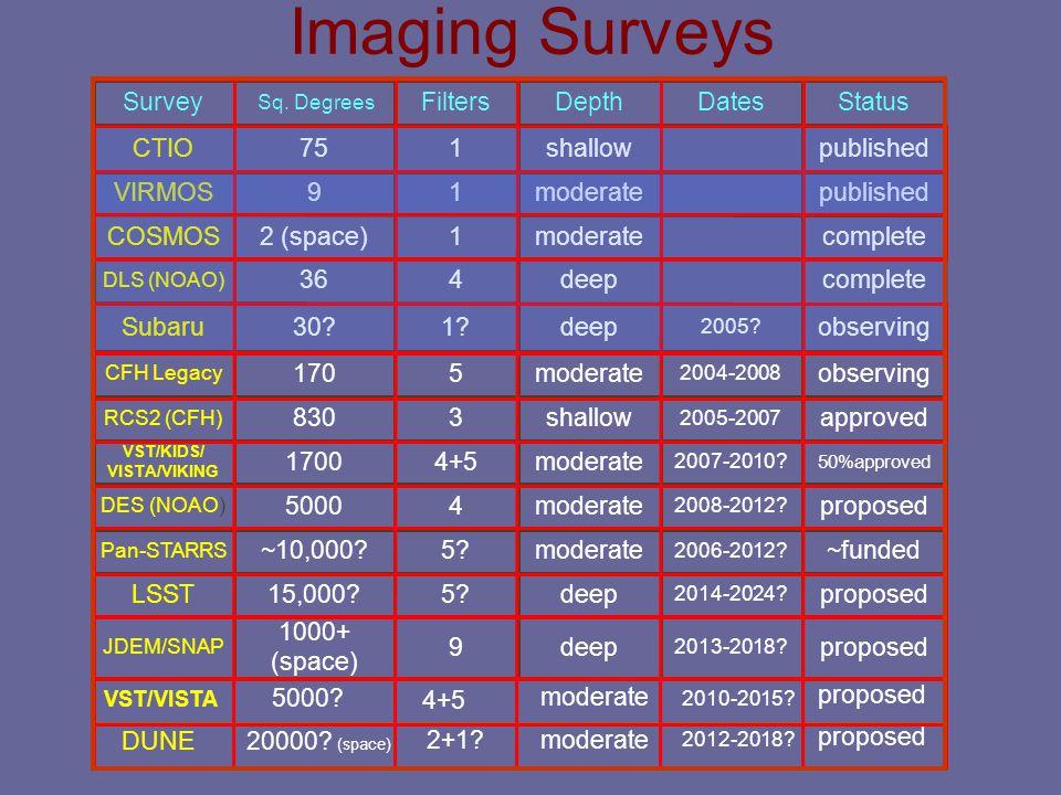 Imaging Surveys Survey Sq. Degrees FiltersDepthDatesStatus CTIO751shallowpublished VIRMOS91moderatepublished COSMOS2 (space)1moderatecomplete DLS (NOA