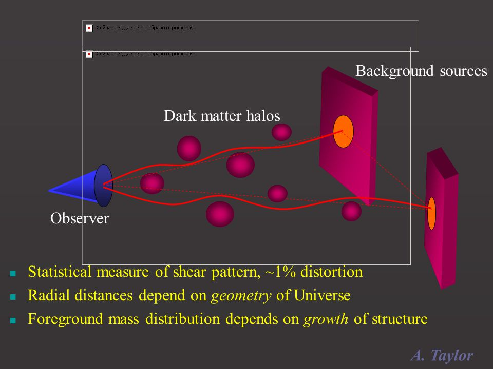Observer Dark matter halos Background sources Statistical measure of shear pattern, ~1% distortion Radial distances depend on geometry of Universe Foreground mass distribution depends on growth of structure A.