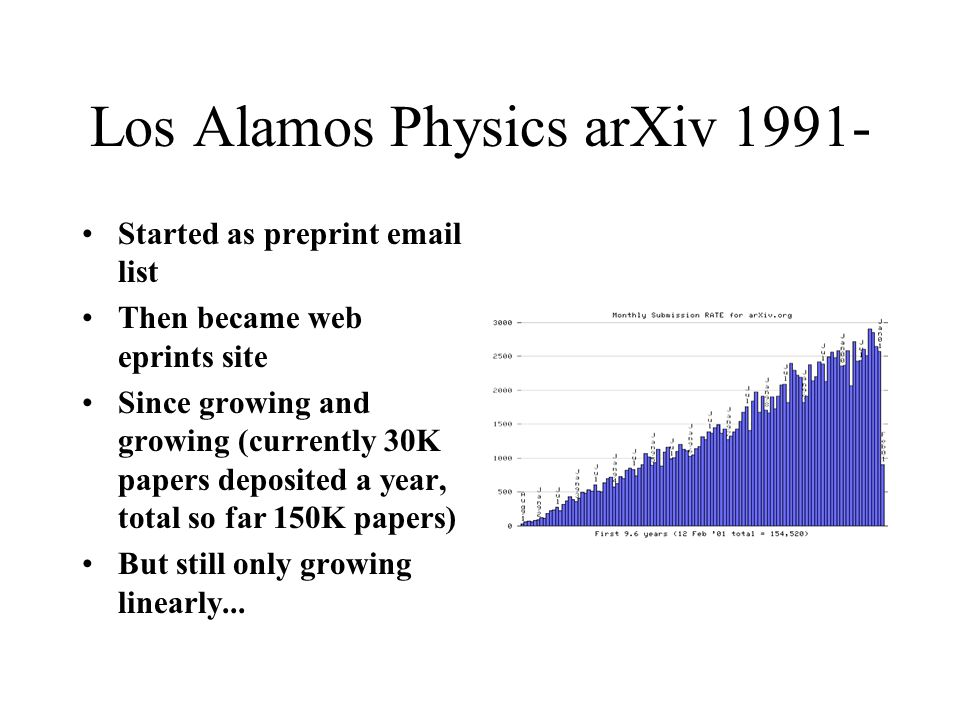 Los Alamos Physics arXiv 1991- Started as preprint email list Then became web eprints site Since growing and growing (currently 30K papers deposited a year, total so far 150K papers) But still only growing linearly...
