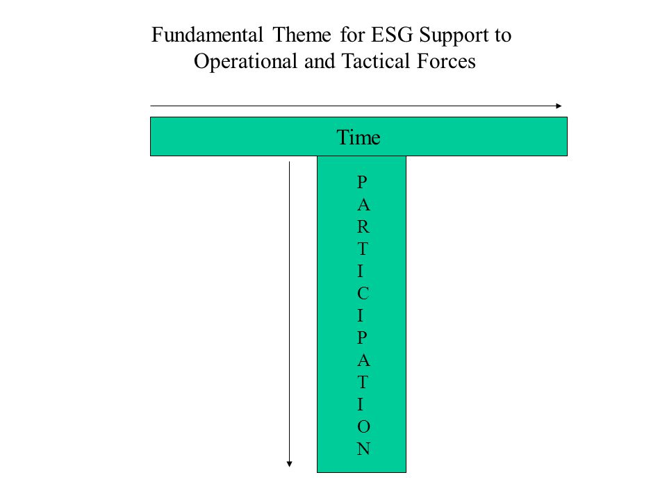 Fundamental Theme for ESG Support to Operational and Tactical Forces Time PARTICIPATIONPARTICIPATION