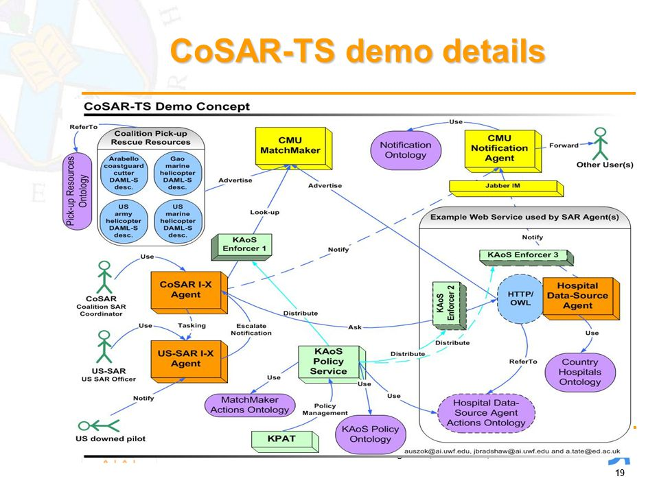 19 Artificial Intelligence Applications Institute, University of Edinburgh, UK Institute for Human and Machine Cognition, Pensacola, Florida CoSAR-TS demo details