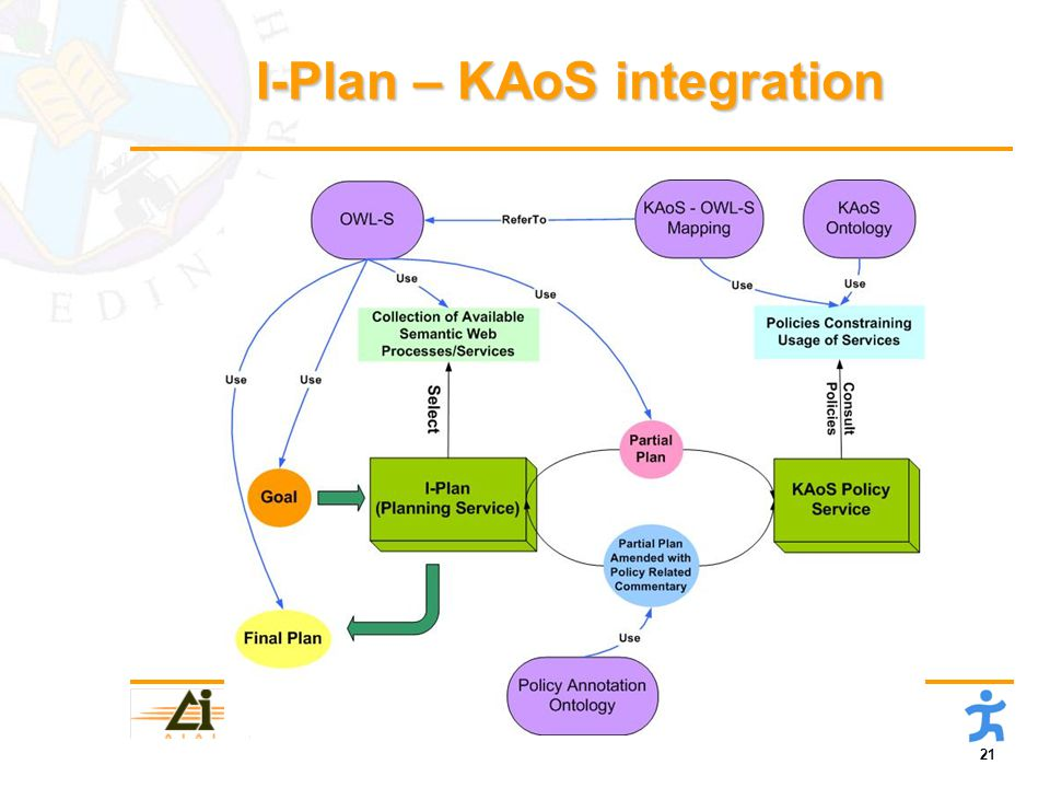 21 Artificial Intelligence Applications Institute, University of Edinburgh, UK Institute for Human and Machine Cognition, Pensacola, Florida I-Plan – KAoS integration