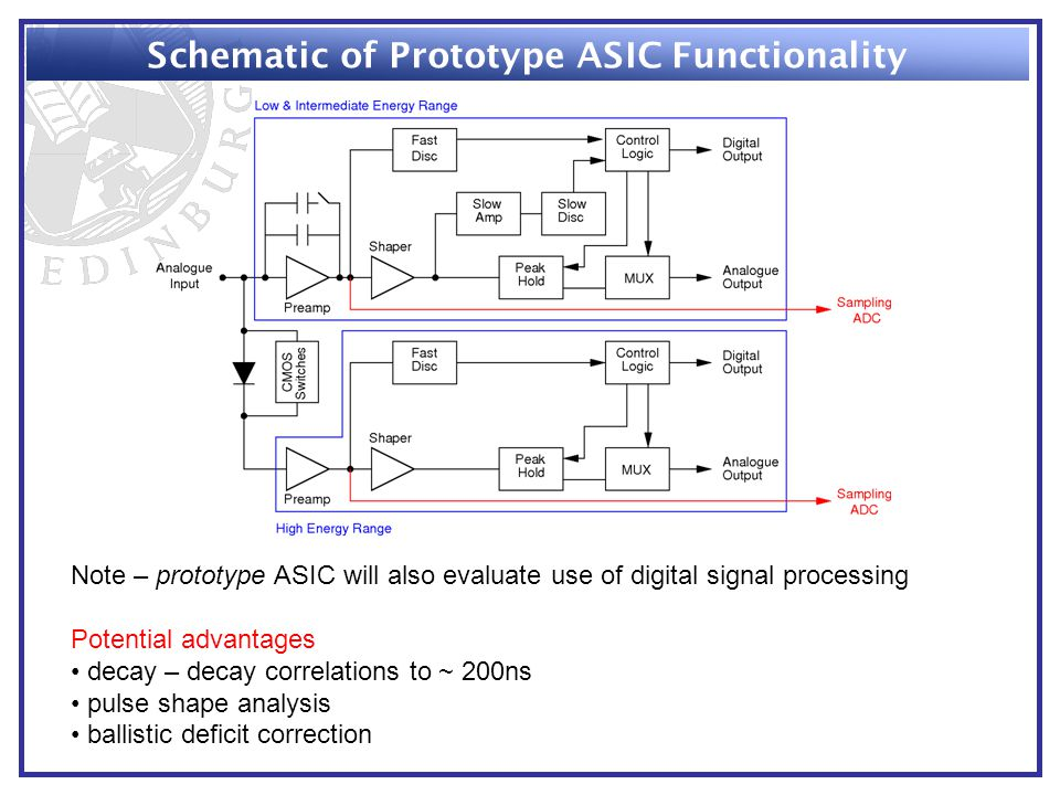 Schematic of Prototype ASIC Functionality Note – prototype ASIC will also evaluate use of digital signal processing Potential advantages decay – decay correlations to ~ 200ns pulse shape analysis ballistic deficit correction
