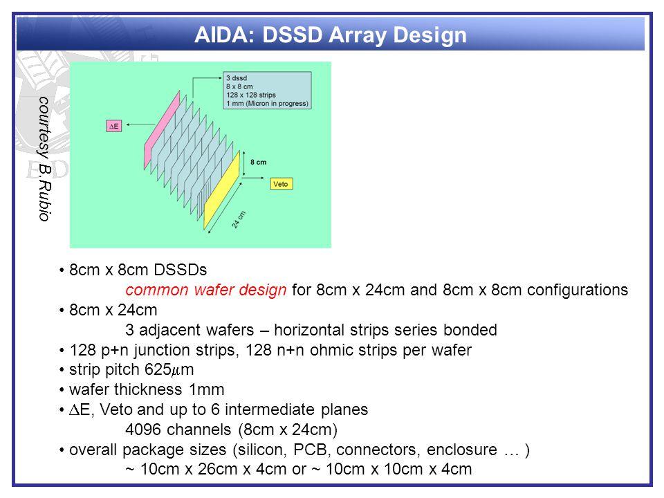 AIDA: DSSD Array Design 8cm x 8cm DSSDs common wafer design for 8cm x 24cm and 8cm x 8cm configurations 8cm x 24cm 3 adjacent wafers – horizontal stri