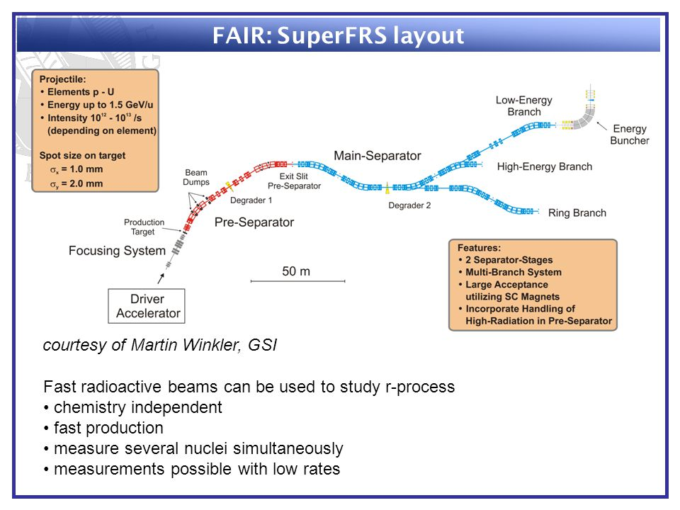 FAIR: SuperFRS layout courtesy of Martin Winkler, GSI Fast radioactive beams can be used to study r-process chemistry independent fast production measure several nuclei simultaneously measurements possible with low rates
