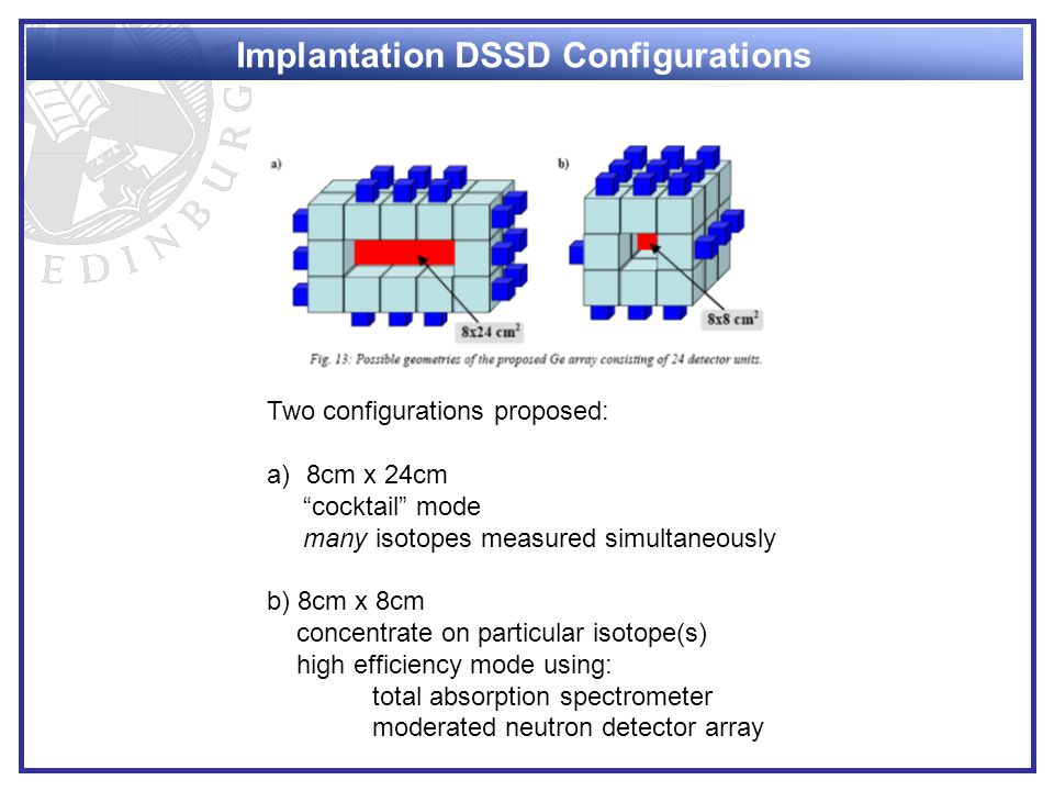 Implantation DSSD Configurations Two configurations proposed: a)8cm x 24cm cocktail mode many isotopes measured simultaneously b) 8cm x 8cm concentrate on particular isotope(s) high efficiency mode using: total absorption spectrometer moderated neutron detector array