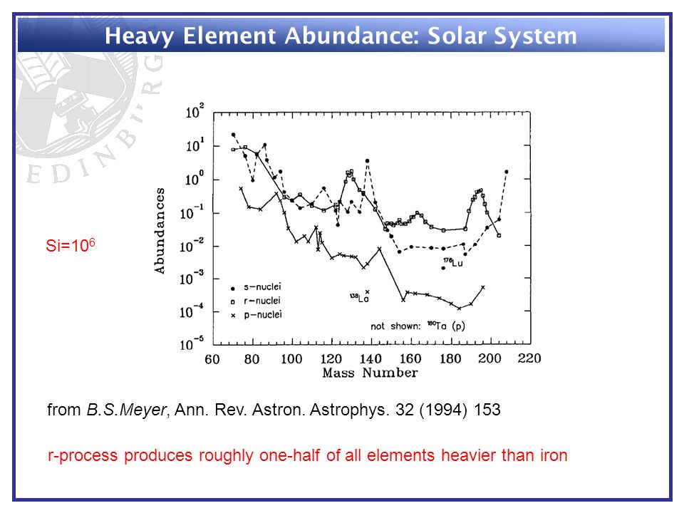 Heavy Element Abundance: Solar System from B.S.Meyer, Ann.