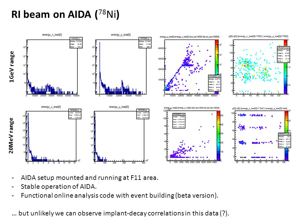 RI beam on AIDA ( 78 Ni) -AIDA setup mounted and running at F11 area.