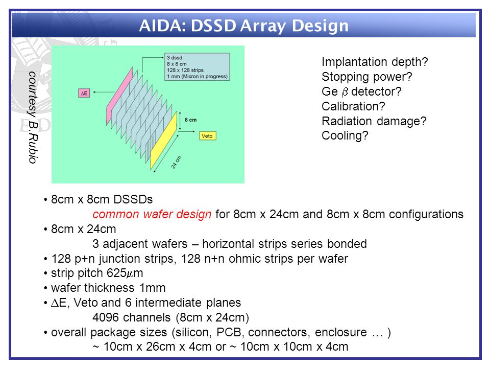 AIDA: DSSD Array Design 8cm x 8cm DSSDs common wafer design for 8cm x 24cm and 8cm x 8cm configurations 8cm x 24cm 3 adjacent wafers – horizontal strips series bonded 128 p+n junction strips, 128 n+n ohmic strips per wafer strip pitch 625  m wafer thickness 1mm  E, Veto and 6 intermediate planes 4096 channels (8cm x 24cm) overall package sizes (silicon, PCB, connectors, enclosure … ) ~ 10cm x 26cm x 4cm or ~ 10cm x 10cm x 4cm Implantation depth.
