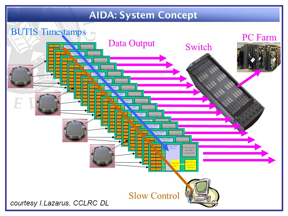 Slow Control BUTIS Timestamps Data Output Switch PC Farm AIDA: System Concept courtesy I.Lazarus, CCLRC DL