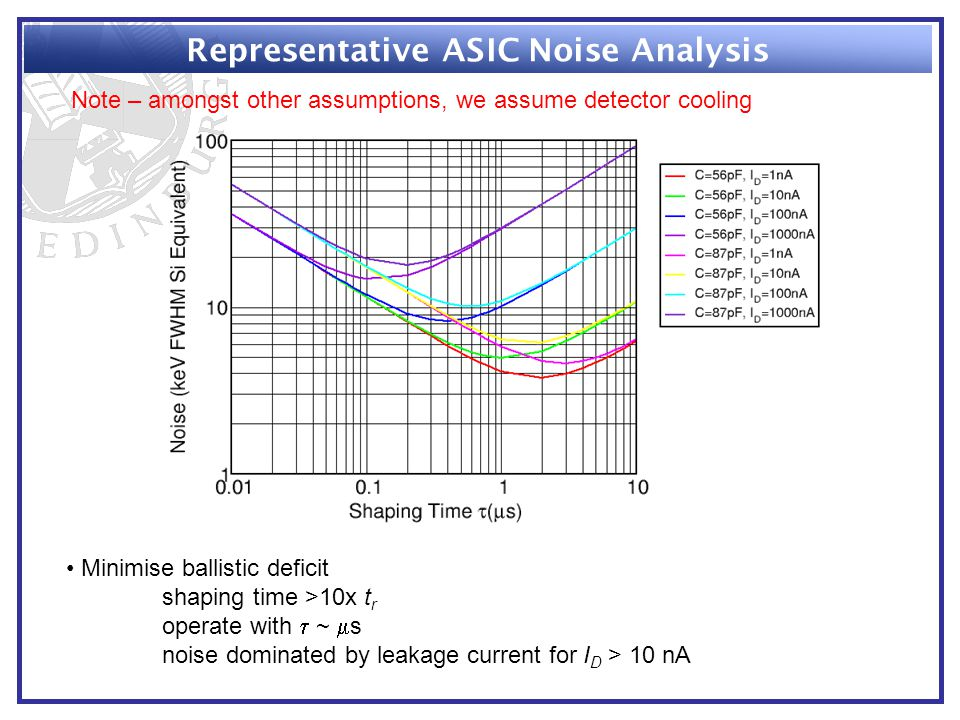 Representative ASIC Noise Analysis Minimise ballistic deficit shaping time >10x t r operate with  ~  s noise dominated by leakage current for I D > 10 nA Note – amongst other assumptions, we assume detector cooling