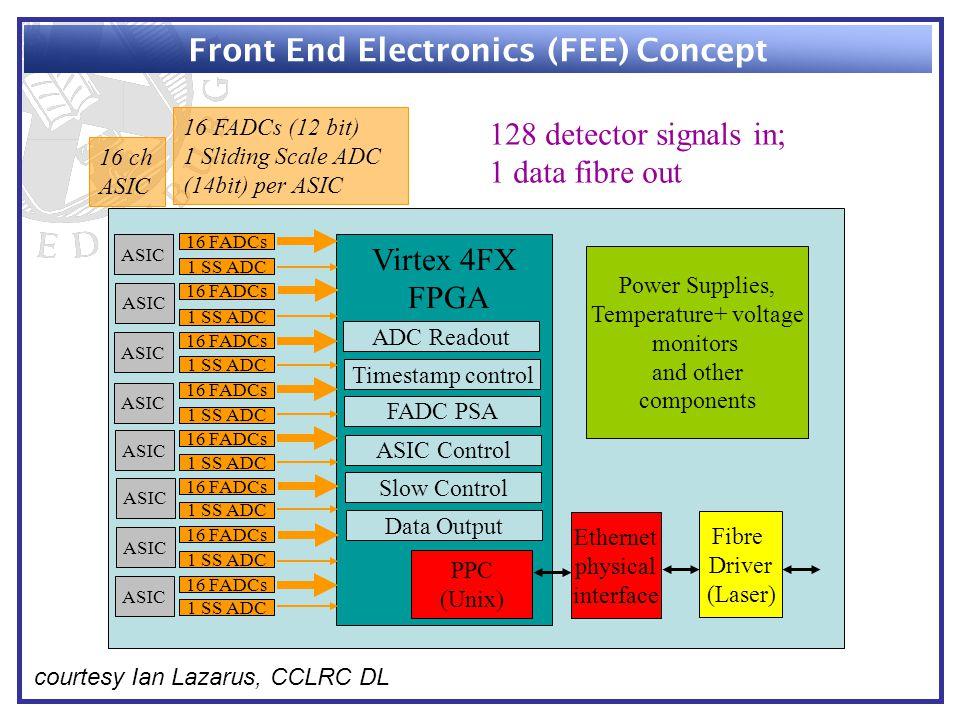 Virtex 4FX FPGA Power Supplies, Temperature+ voltage monitors and other components Fibre Driver (Laser) 16 ch ASIC 128 detector signals in; 1 data fib