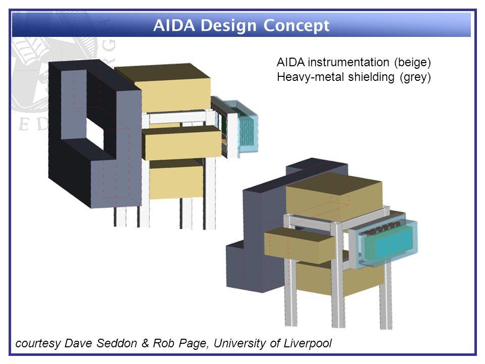 AIDA Design Concept courtesy Dave Seddon & Rob Page, University of Liverpool AIDA instrumentation (beige) Heavy-metal shielding (grey)